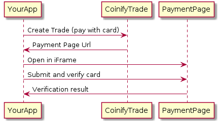Coinify App API Reference